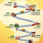 Grupo Ferrero completa 20 anos no Brasil
